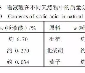 燕窝酸这种珍贵的成分,仅仅存在于初乳与燕窝中。